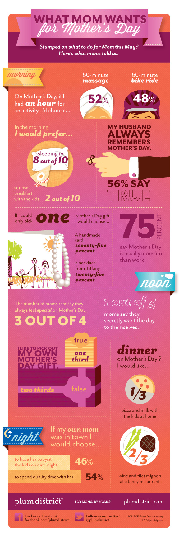 mothers_day_infographic