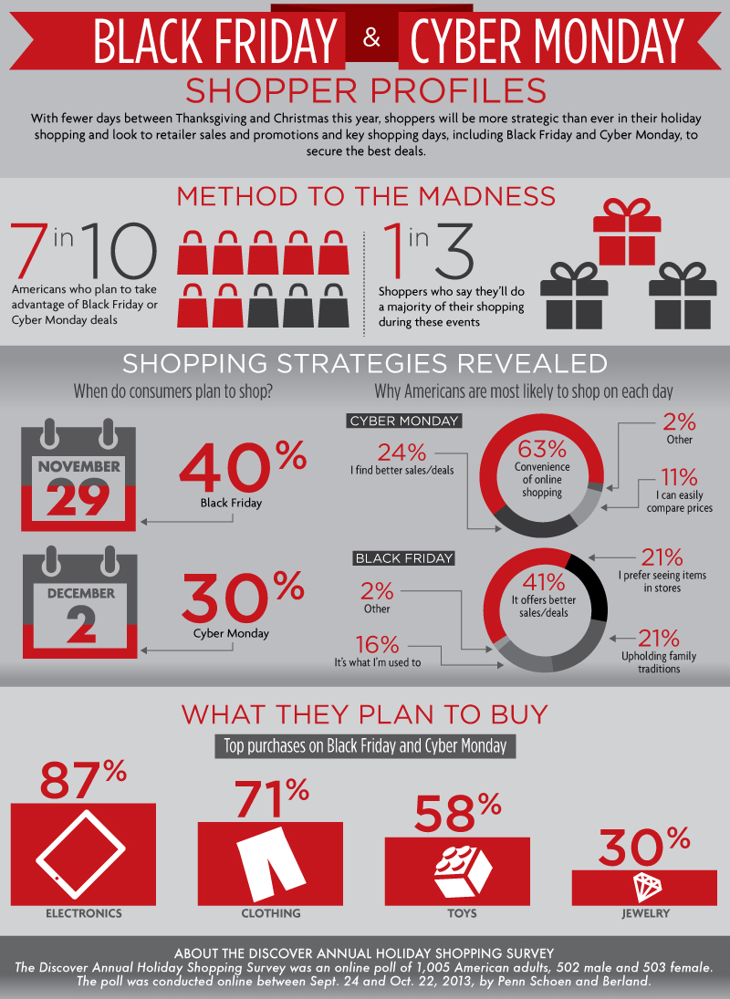 Black Friday Cyber Monday Shopping Tips 50 Discover