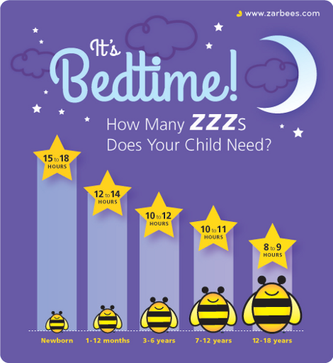 Every night before bedtime 7