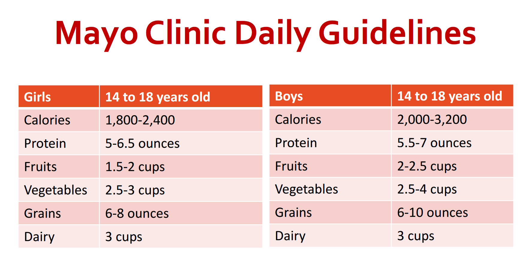 Mayo Clinic Daily Guidelines for Teens