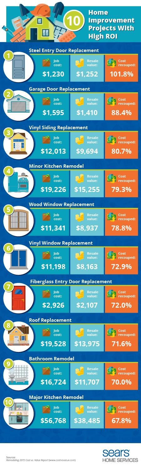 10 Home Improvement Projects with High Return on Investment