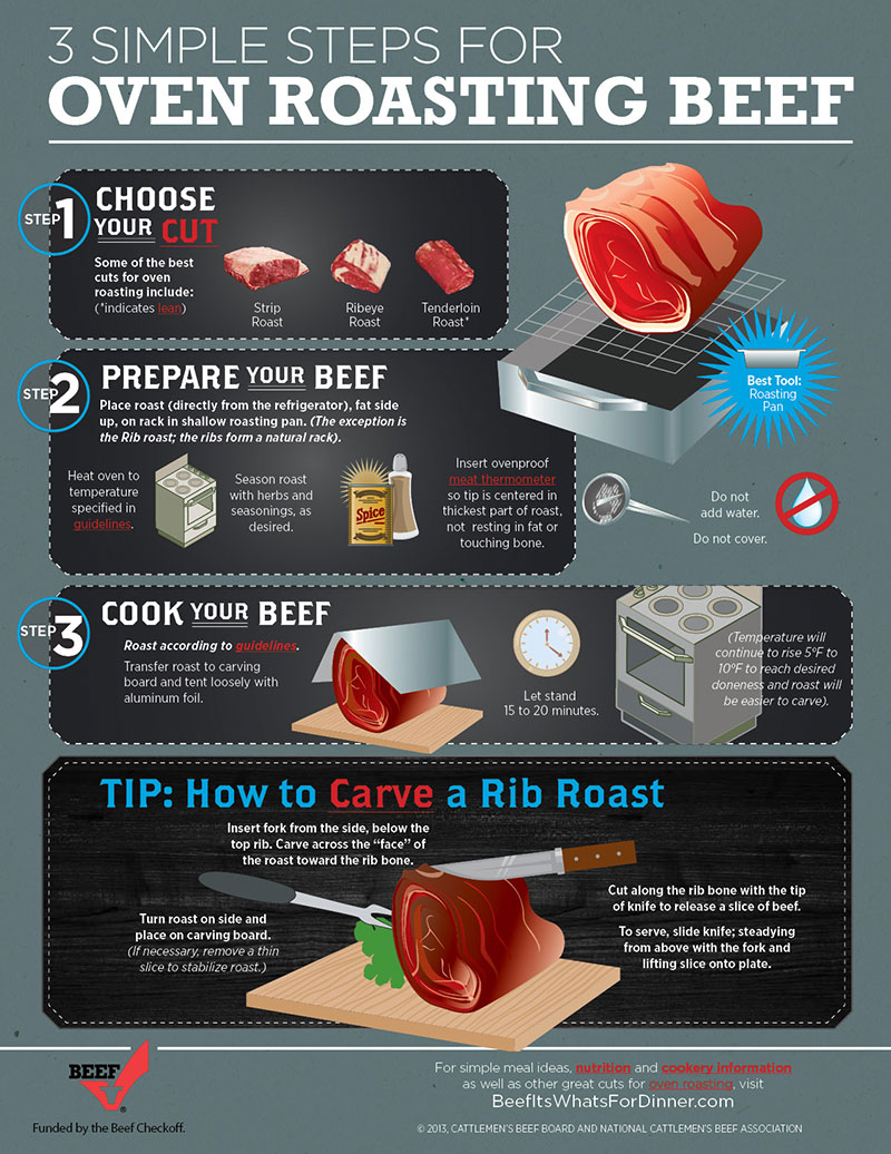 Steps for Oven Roasting Beef