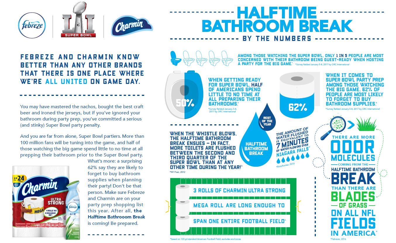 Charmin #BathroomBreak Facts